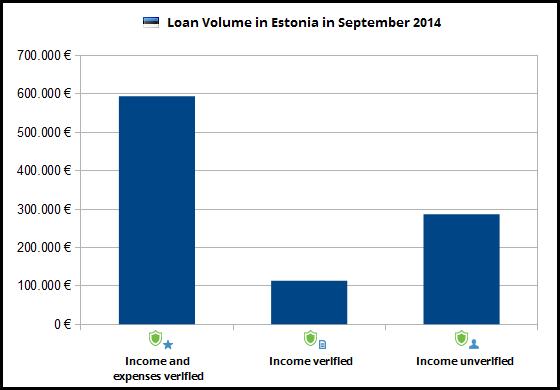 kreditvolumen-estland-september2014-veri