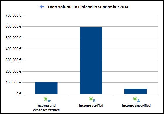 kreditvolumen-finnland-september2014-veri