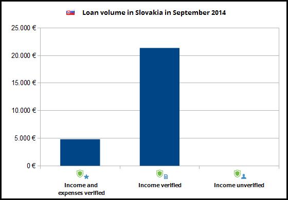 kreditvolumen-slowakei-september2014-veri