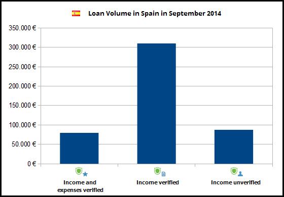 kreditvolumen-spanien-september2014-veri