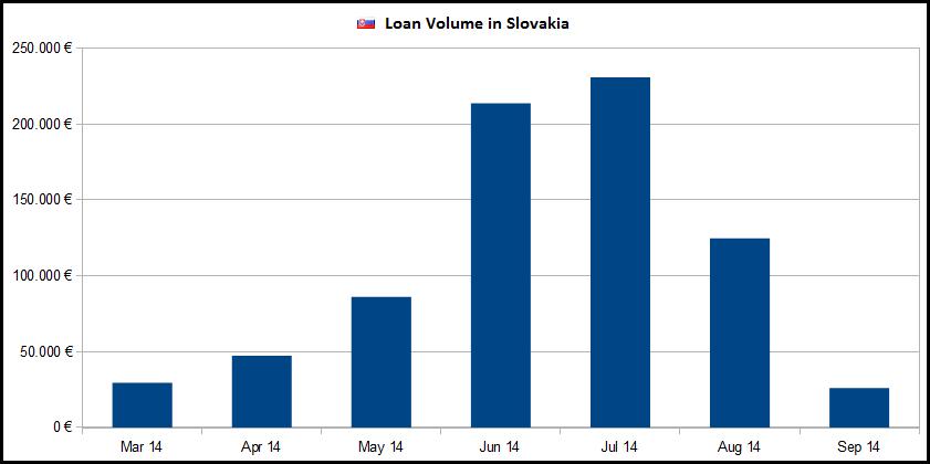 kreditvolumen-slowakei-september2014