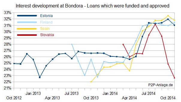 Bondora-Loan-Interest-Development2