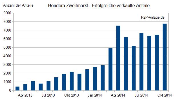 bondora-zweitmarkt-volumen