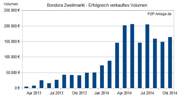 bondora-zweitmarkt-volumen2