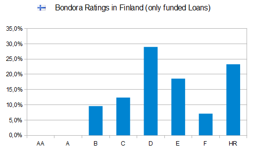 bondora-rating-finland