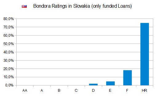 bondora-rating-slovakia