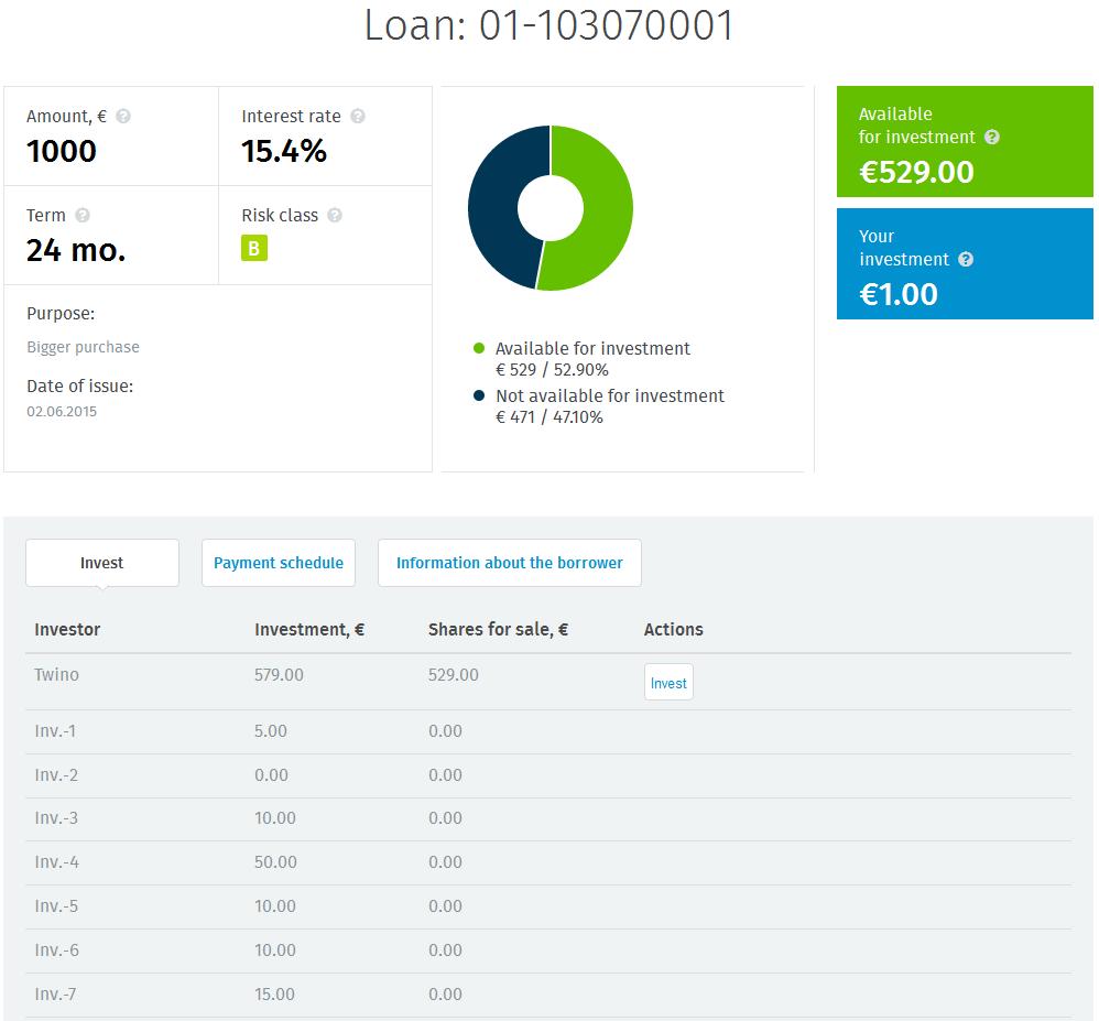 twino-loan-detail