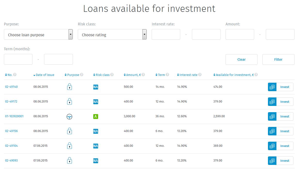 twino-loans