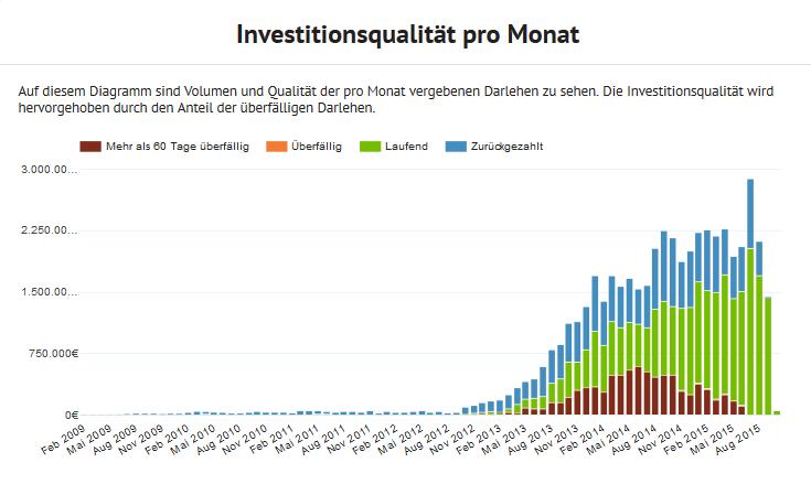 bondora-statistik-volumen