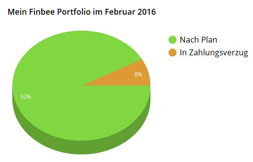 finbee-portfolio-overdue