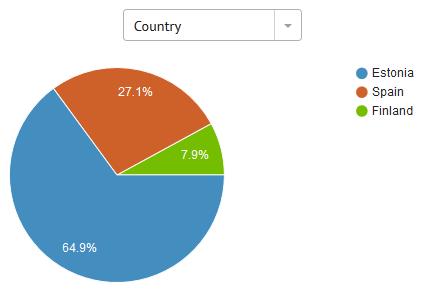 bondora-portfolio-countries
