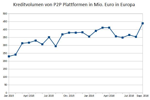 chart-p2p-platform-volumes