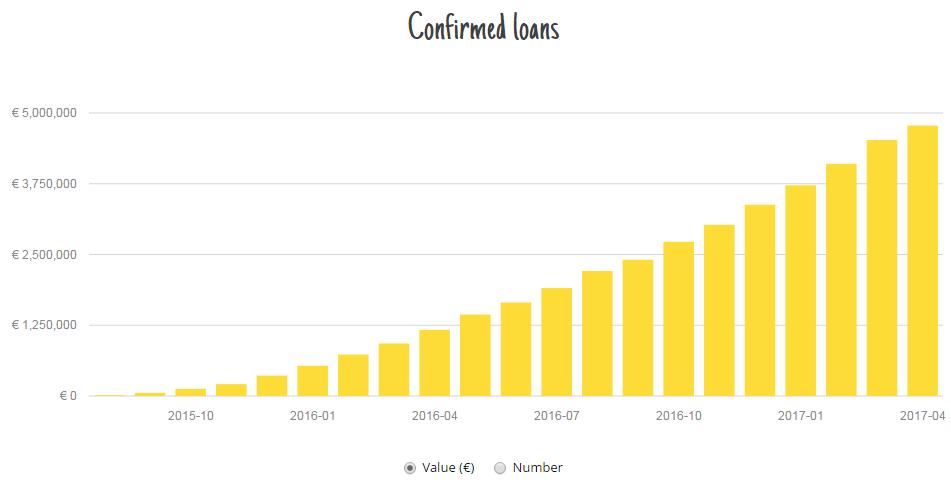 finbee-confirmed-loans-2017