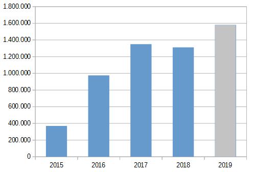 omaraha-loan-volume-slovakia-2019
