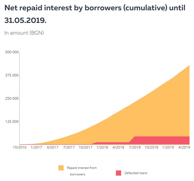 klear-lending-bulgaria-defaulted-loans