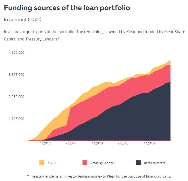 klear-lending-bulgaria-investors