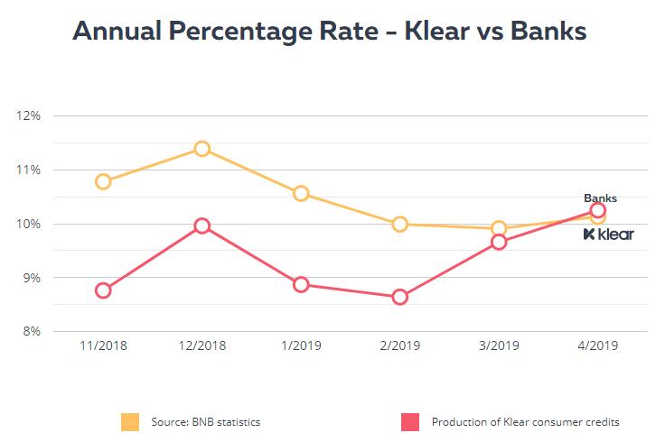 klear-lending-bulgarie-rates