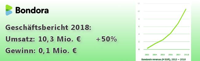 bondora-finacial-year-2018