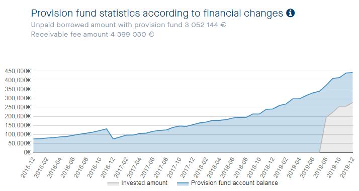 neofinance-provision-fund-2019