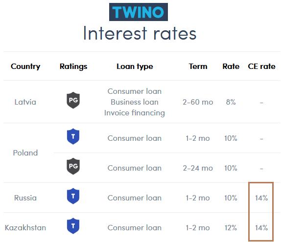twino-fremdwährungen-invest