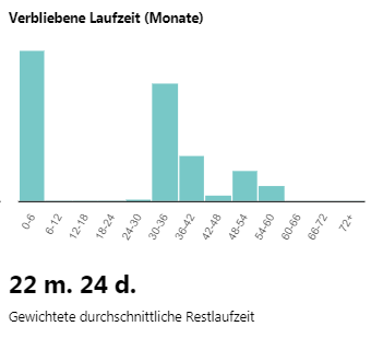mintos-laufzeit-2020