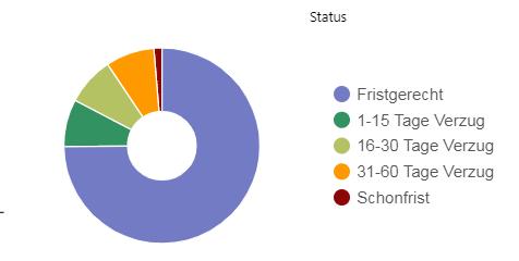 mintos-status-2020