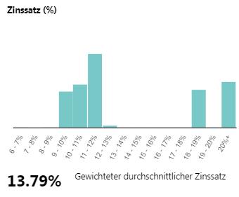 mintos-zinssatz-2020