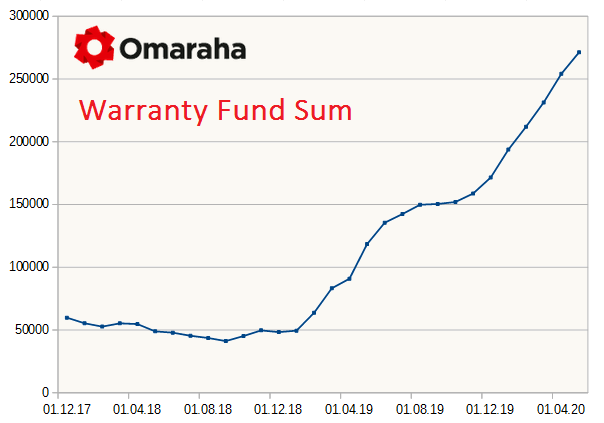 omaraha-warranty-fund-sum
