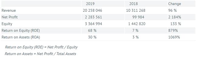 bondora-ergebnisse-geschaeftsbericht-2019