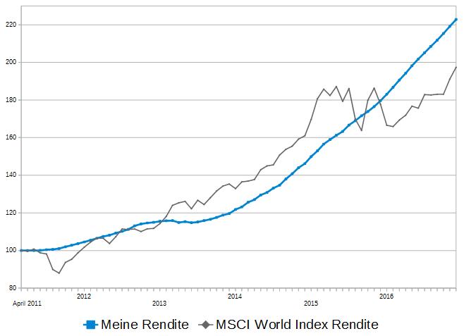 rendite-vergleich-2016-p2p-rendite zu- msci-world