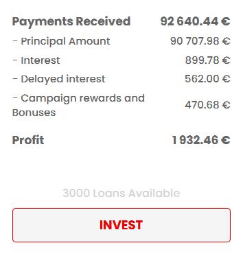 lendermarket-gewinn