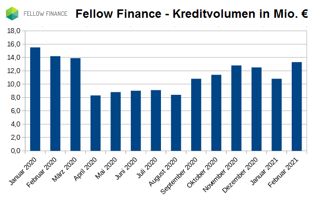 fellow-finance-kreditvolumen2020