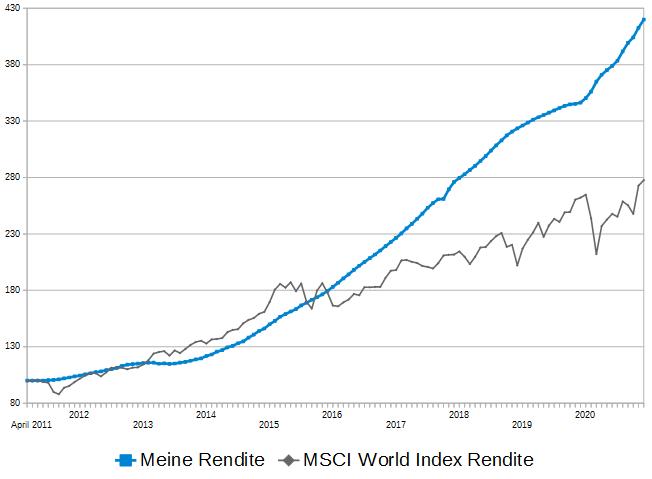 rendite-vergleich-2020-p2p-rendite zu- msci-world