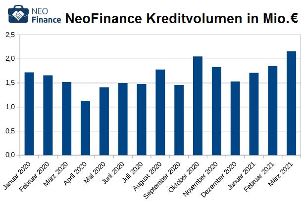 neofinance-kreditvolumen-2020
