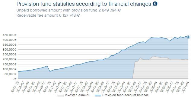 neofinance-provision-fund-2021