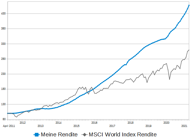 rendite-vergleich-april2021-p2p-rendite zu- msci-world