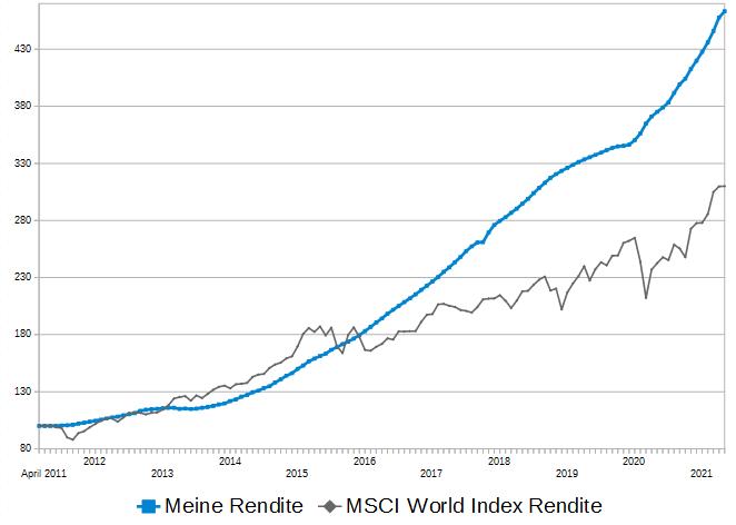 rendite-vergleich-mai-2021-p2p-rendite zu- msci-world