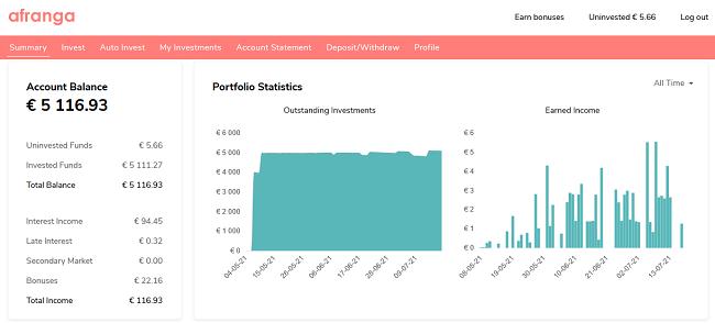 afranga-portfolio-statisitcs