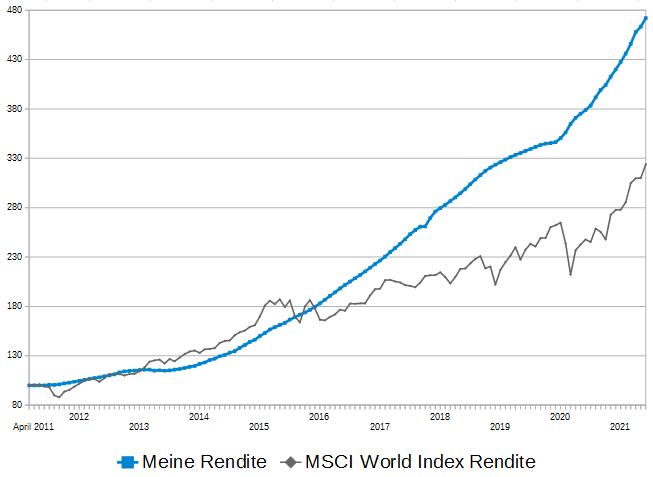 rendite-vergleich-juni-2021-p2p-rendite zu- msci-world