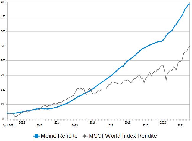 rendite-vergleich-juli-2021-p2p-rendite zu- msci-world